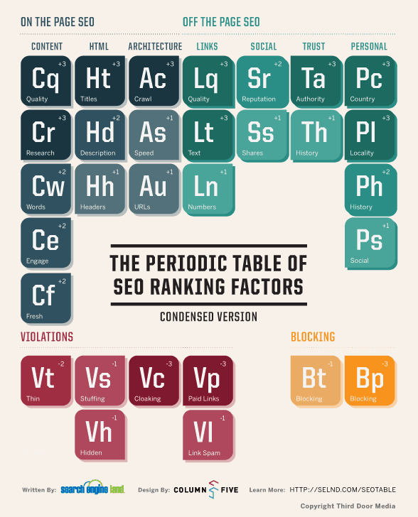 SearchEngineLand-Periodic-Table-of-SEO-condensed-large